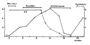 MTFのプロラクチンの推移
